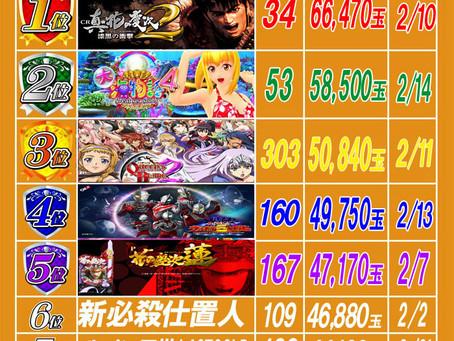 2020.2.22 出玉ランキング更新 大東洋梅田店