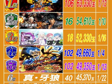 2021.1.23 出玉ランキング更新 大東洋梅田店