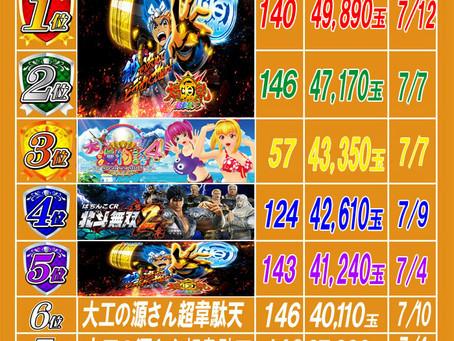 2020.7.13 出玉ランキング更新 大東洋梅田店