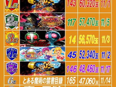 2020.11.18 出玉ランキング更新 大東洋梅田店