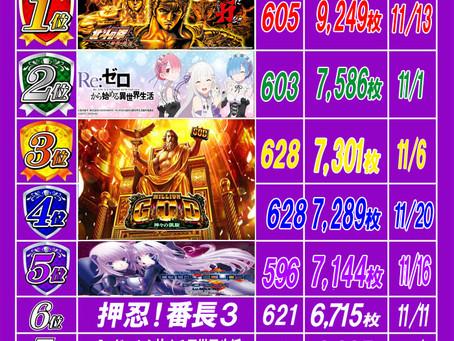 2020.11.21 出玉ランキング更新 大東洋梅田店