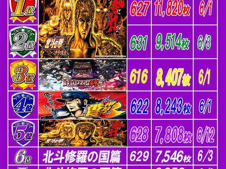 2021.6.18 出玉ランキング更新 大東洋梅田店