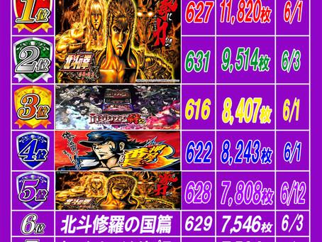 2021.6.22 出玉ランキング更新 大東洋梅田店