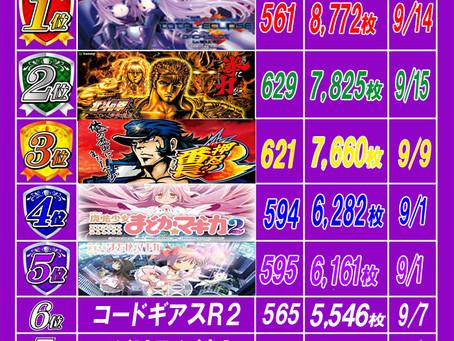 2021.9.16 出玉ランキング更新 大東洋梅田店