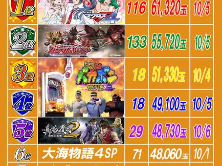 2021.10.7 出玉ランキング更新 大東洋梅田店