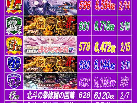 2021.2.16 出玉ランキング更新 大東洋梅田店