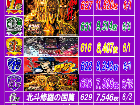 2021.6.30 出玉ランキング更新 大東洋梅田店