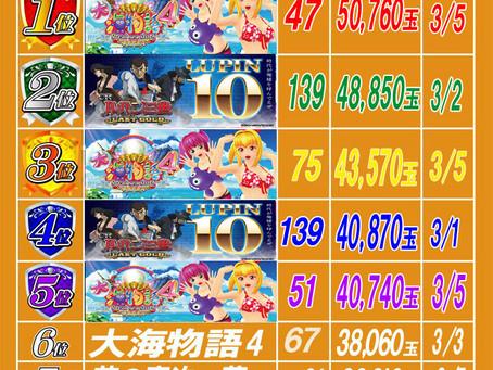 2020.3.7 出玉ランキング更新 大東洋梅田店