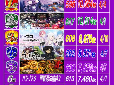 2021.4.11 出玉ランキング更新 大東洋梅田店