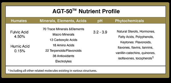 AGT50 Nutrient Density Chart 2021.png