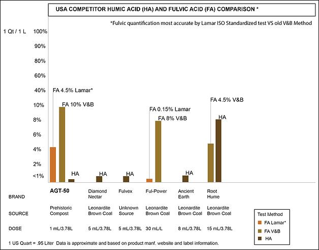 Graph Competitive Comparison.png