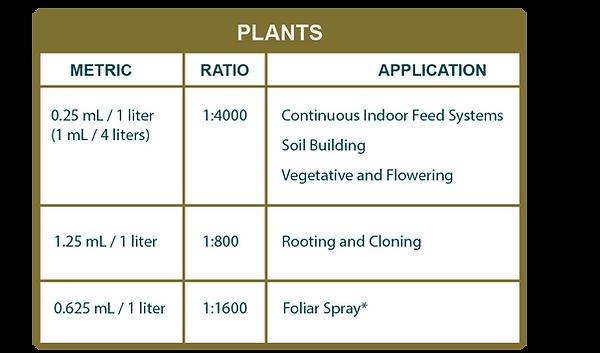 Chart Plant Dosage AGT Website 1.png
