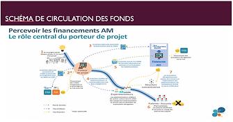 schéma circulation fonds.png