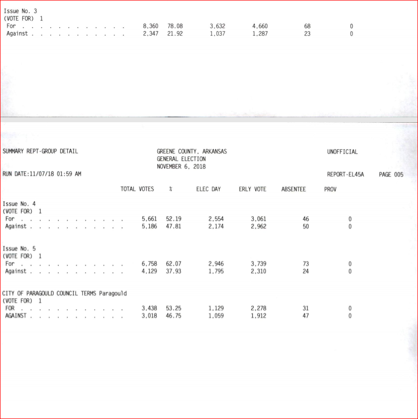 Greene County Election Results Nov.6, 2018