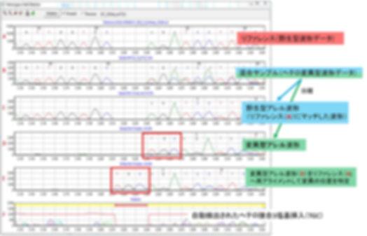 ゲノム編集 Mutation Surveyor ヘテロ接合 バリアント CRISPR Cas9