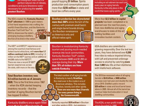 PROUD Kentucky Bourbon Facts from the Kentucky Distillers Association