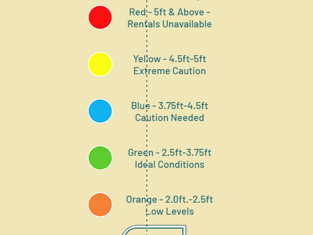 What do the colors in the Water Level Interpreter mean?