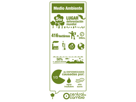 Campaña del TEC de Monterrey Campus Guadalajara y su nuevo Servicio Social. Central de Cambio, creando conciencia en los alumnos.