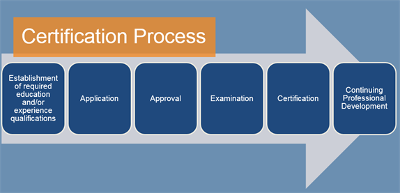 The_Certification_Process.png