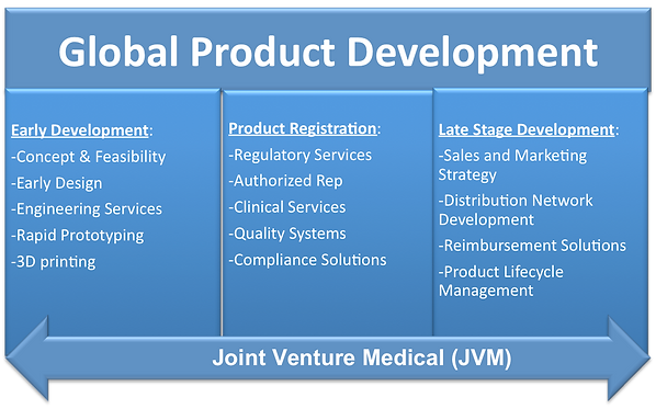 Joint Venture Medical