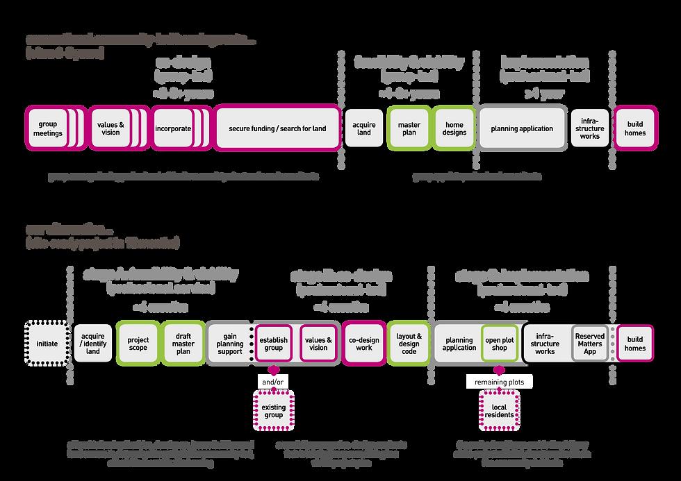 fabric - the process diagram