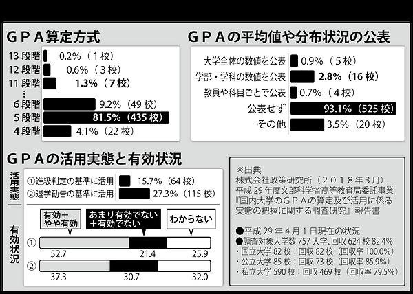 【図】成績評価_文科省GPA調査2015.png