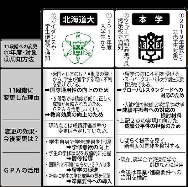 【表】最新・成績評価_大学別.png