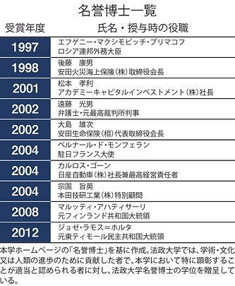 本学名誉博士一覧|法政大学新聞1048