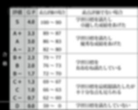 【表】最新・成績評価_段階表_edited.png