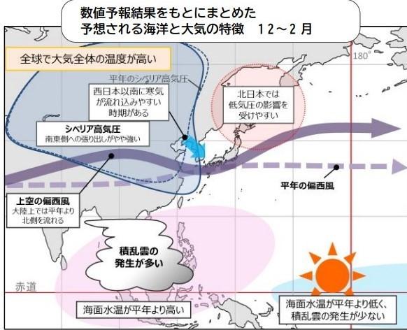 第2図 ラニーニャ現象による大気の模式図