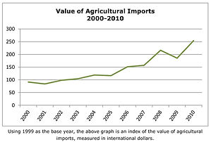 Value of Agricultural Imports (Haiti)