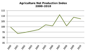 Agriculture Net Production Index