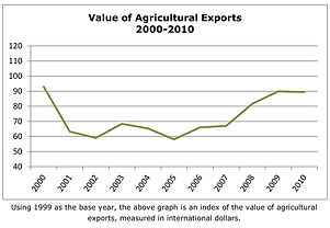 Value of Agricultural Exports (Haiti)