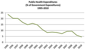 Public Health Expenditures in Haiti