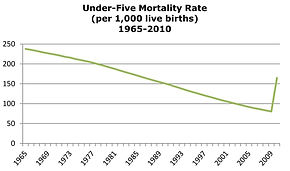 Under Five Mortality Rate in Haiti