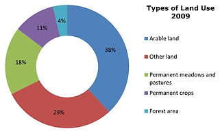 Types of Land Use in Haiti (2009)