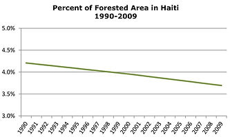 Percent of Forested Area in Haiti