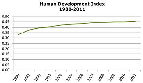 Haiti Human Development Index