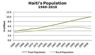 Haiti's Population 1960-2010
