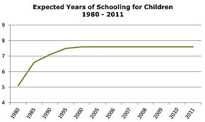 Expected Years of Schooling for Children in Haiti