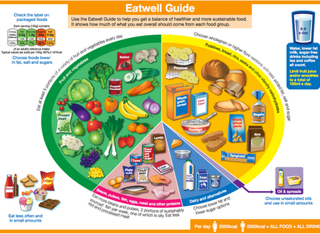 The Government Eatwell Guide