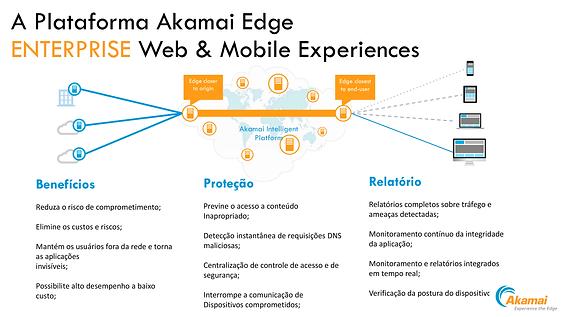 EXBIZ - AKAMAI - Enterprise Web & Mobile Experiences