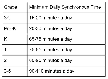 Minimum Daily Synchronous Time chart
