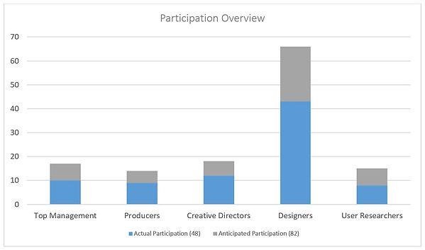 maturity_participant_chart.JPG