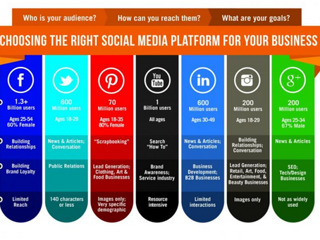 How to Choose the Right Social Media Platform