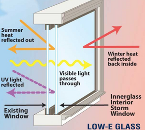 Low E Glass Cleaning | Low Emissivity Glass Cleaning