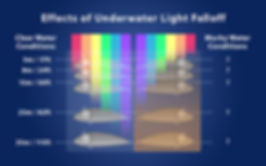Light spectrum falloff in murky and low-light conditions