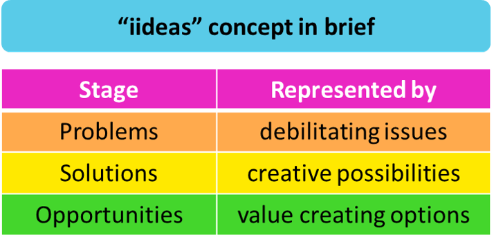 """iideas"" concept in brief - helping exploration managers to address critical borehole problems"