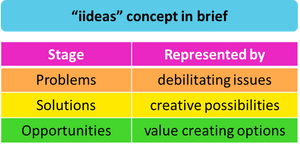 """""""iideas"""" concept in brief - helping exploration managers to address critical borehole problems"""