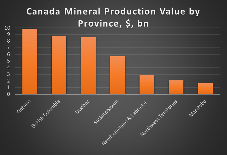 Canadian Mineral Production Value by Province